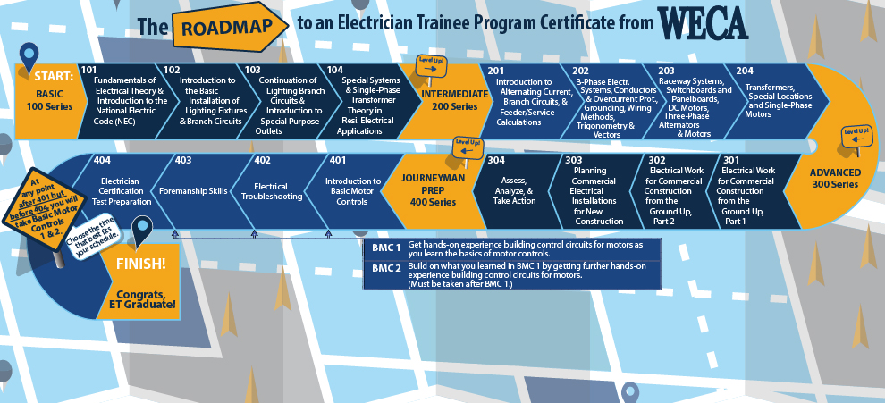 WECA Electrician Trainee Program