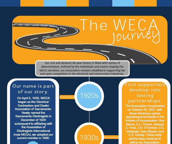 weca > about weca > history